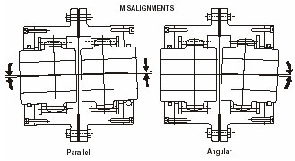 misalignment of coupling